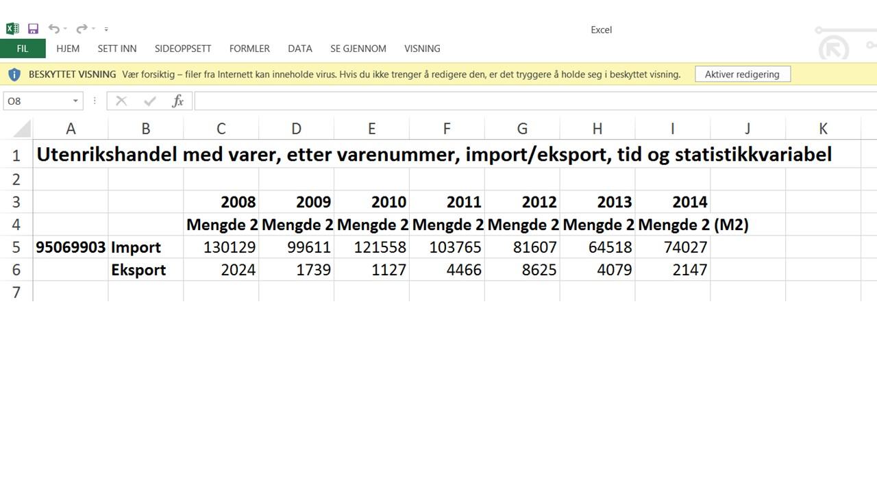 Imoprt og elsporttall for rullebrett 2008- 2014